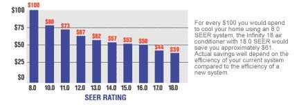 seer_rating